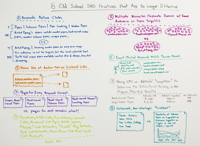 8 Old School SEO Practices That Are No Longer Effective – Whiteboard Friday