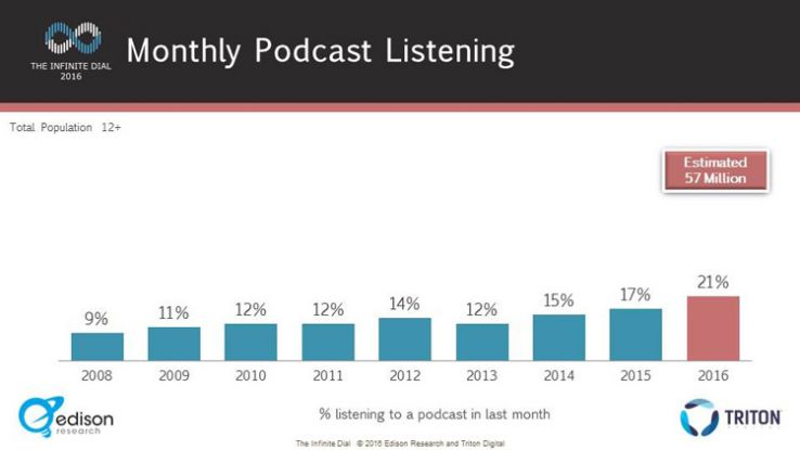 An Exploration of Podcasting SEO in 2016