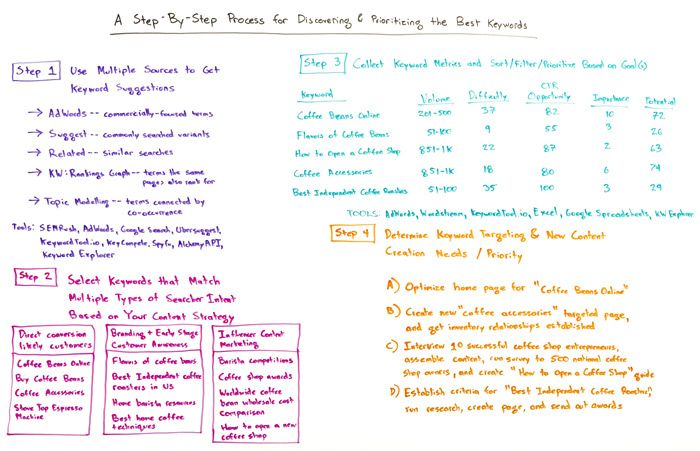 A Step-by-Step Process for Discovering and Prioritizing the Best Keywords – Whiteboard Friday