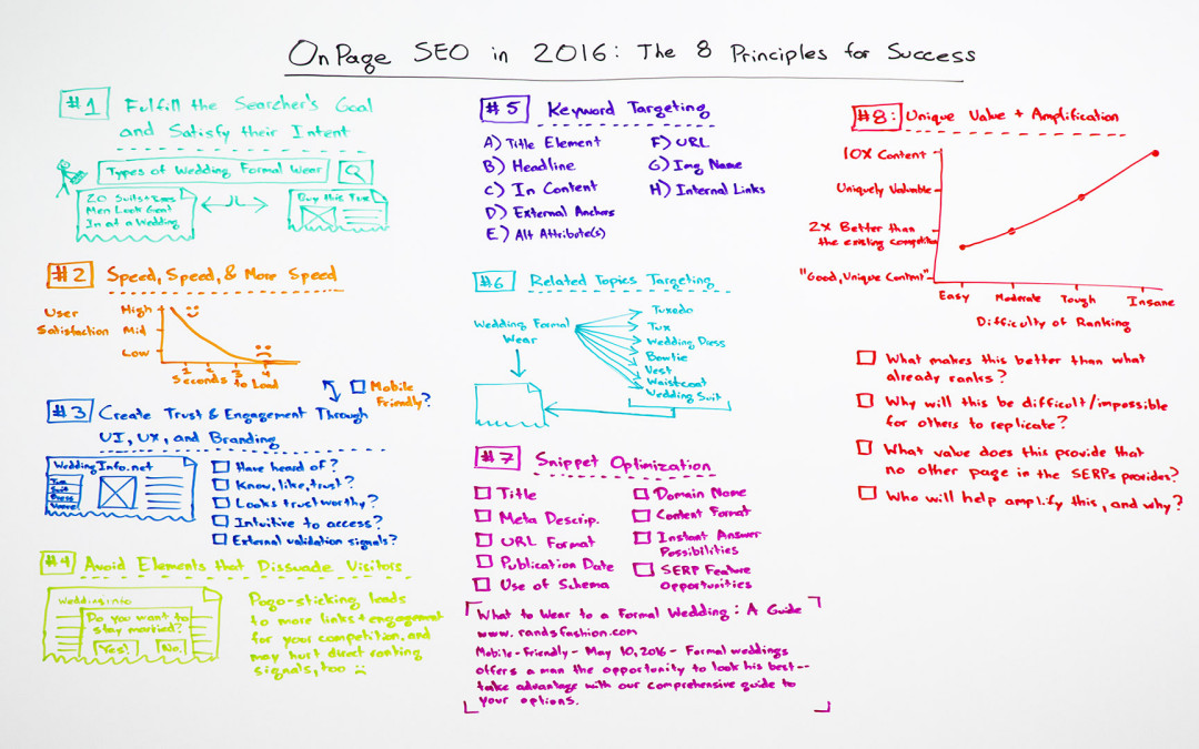On-Page SEO in 2016: The 8 Principles for Success – Whiteboard Friday
