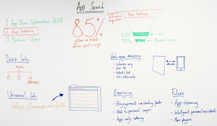 App Search – Whiteboard Friday