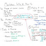 Writing with Markdown for Better Content & HTML: Why & How To – Whiteboard Friday