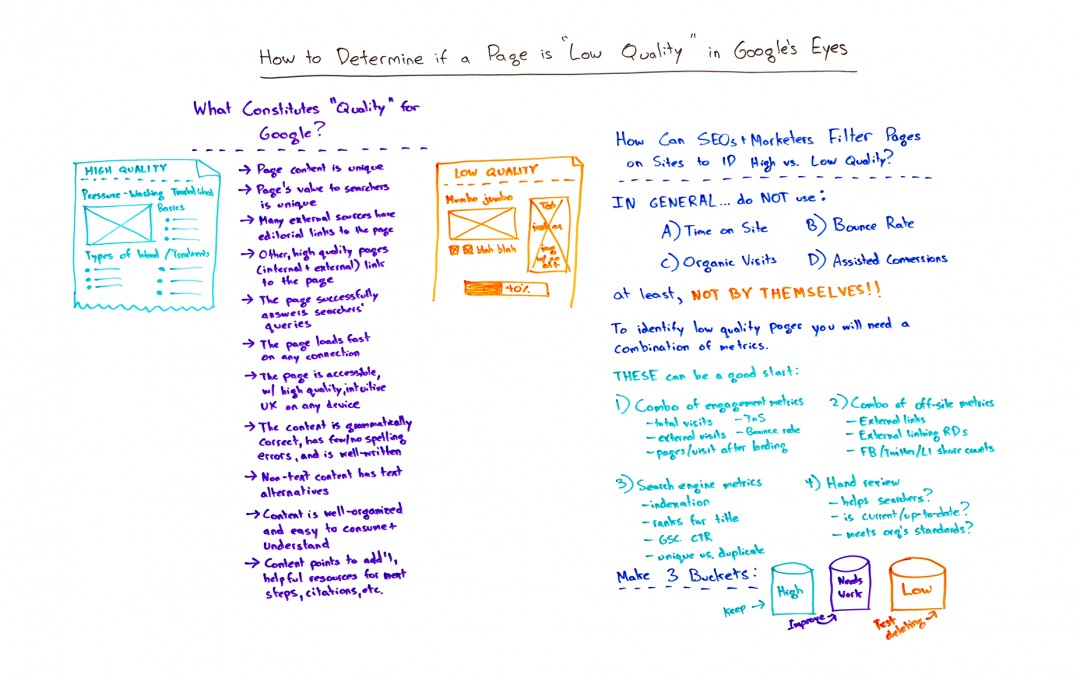 "How to Determine if a Page Is ""Low Quality"" in Google's Eyes – Whiteboard Friday"