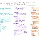 The 3 Easiest Link Building Tactics Any Website Can Use to Acquire Their First 50 Links – Whiteboard Friday