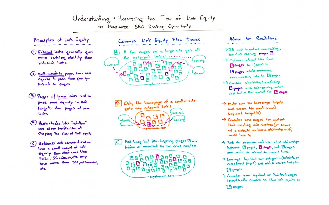 Understanding and Harnessing the Flow of Link Equity to Maximize SEO Ranking Opportunity – Whiteboard Friday