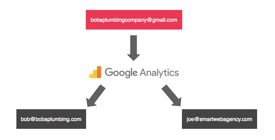 How to Track Your Local SEO & SEM: A Guide