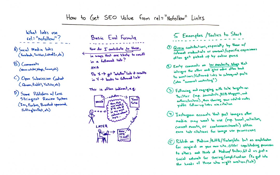 """Getting SEO Value from rel=""""nofollow"""" Links – Whiteboard Friday"""