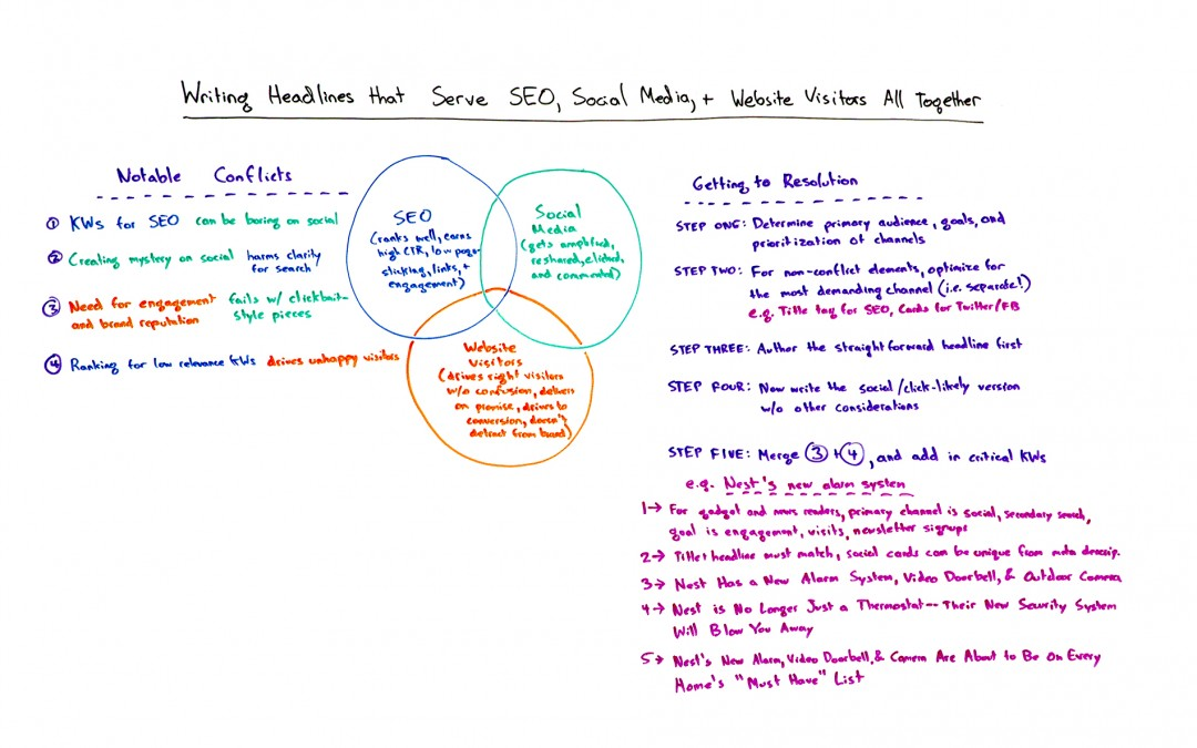 Writing Headlines that Serve SEO, Social Media, and Website Visitors All Together – Whiteboard Friday
