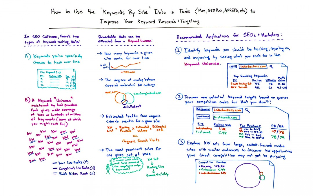 """How to Use the """"Keywords by Site"""" Data in Tools (Moz, SEMrush, Ahrefs, etc.) to Improve Your Keyword Research and Targeting – Whiteboard Friday"""