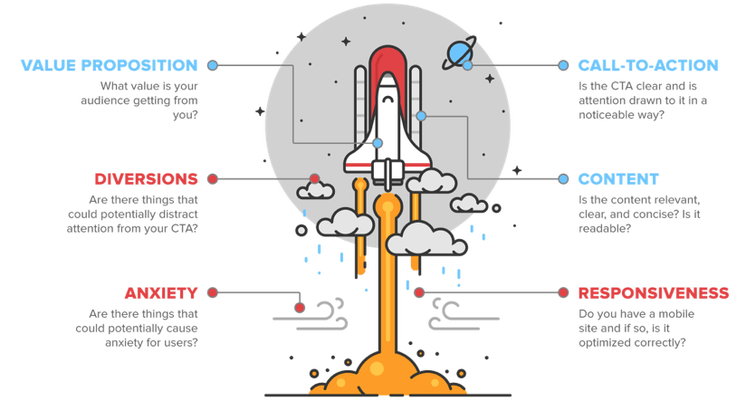 Countdown to Launch: How to Come Up with Great Testing Ideas