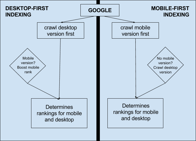 How Does Mobile-First Indexing Work, and How Does It Impact SEO?