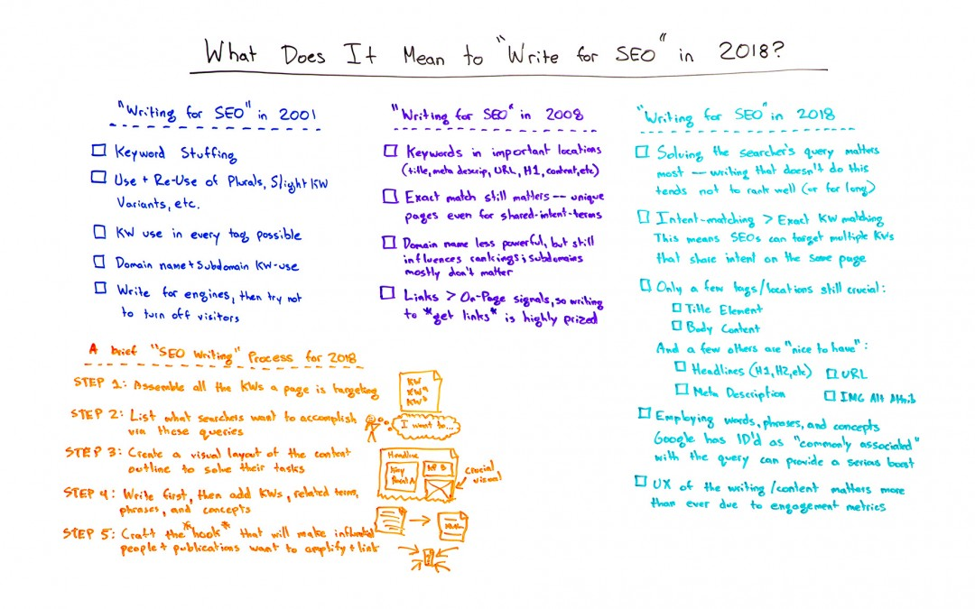 """What Does It Mean to """"Write for SEO"""" in 2018? – Whiteboard Friday"""