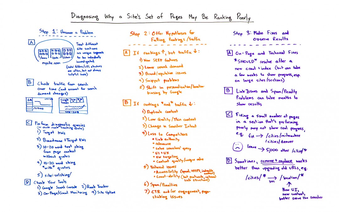 Diagnosing Why a Site's Set of Pages May Be Ranking Poorly – Whiteboard Friday