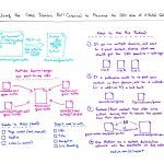 Using the Cross Domain Rel=Canonical to Maximize the SEO Value of Cross-Posted Content – Whiteboard Friday