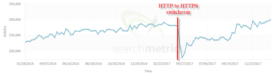 The Website Migration Guide: SEO Strategy & Process