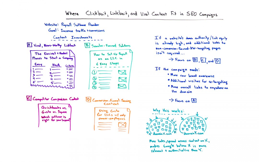 Where Clickbait, Linkbait, and Viral Content Fit in SEO Campaigns – Whiteboard Friday