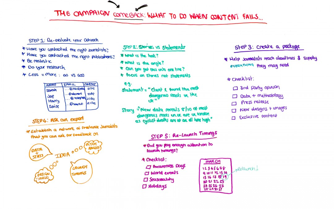 The Campaign Comeback: What to Do When Content Fails – Whiteboard Friday