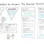 Content for Answers: The Inverted Pyramid – Whiteboard Friday