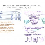 When Bounce Rate, Browse Rate (PPV), and Time-on-Site Are Useful Metrics… and When They Aren't – Whiteboard Friday
