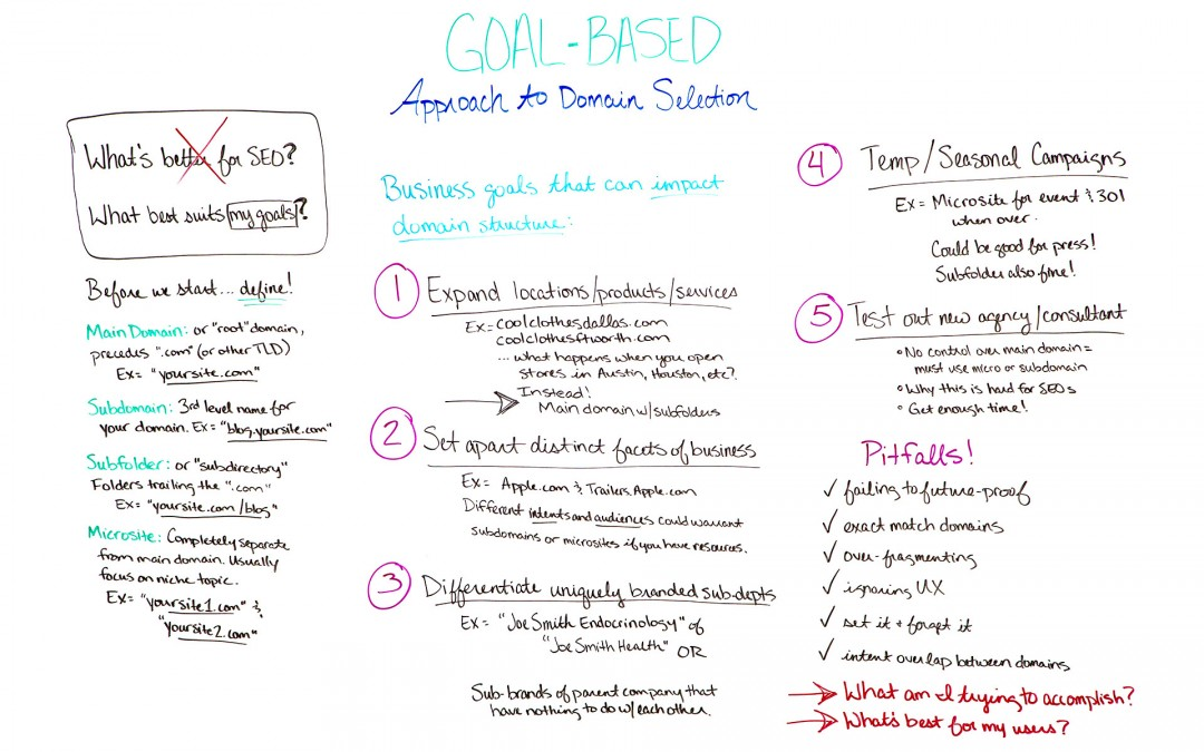 The Goal-Based Approach to Domain Selection – Whiteboard Friday