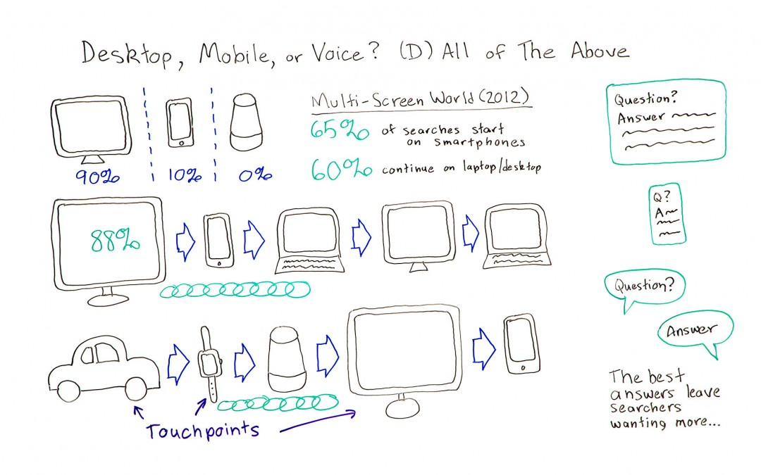 Desktop, Mobile, or Voice? (D) All of the Above – Whiteboard Friday