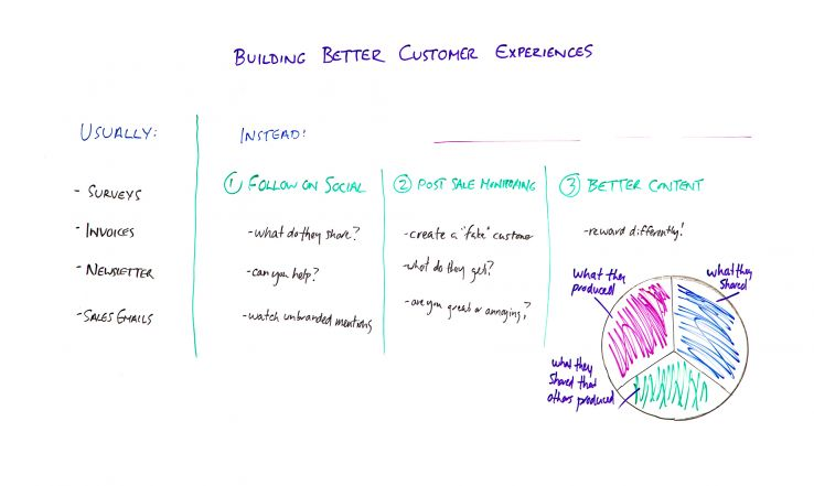 Building Better Customer Experiences – Whiteboard Friday
