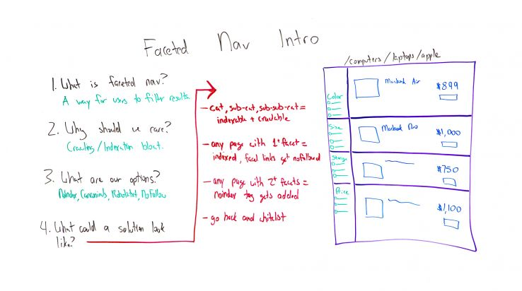 Faceted Navigation Intro – Whiteboard Friday