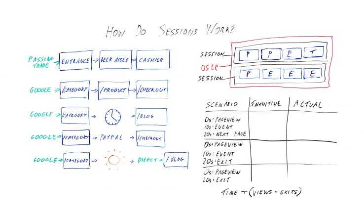 How Do Sessions Work in Google Analytics? – Whiteboard Friday