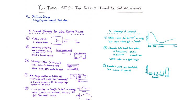 YouTube SEO: Top Factors to Invest In – Whiteboard Friday