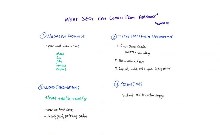What SEOs Can Learn from AdWords – Whiteboard Friday