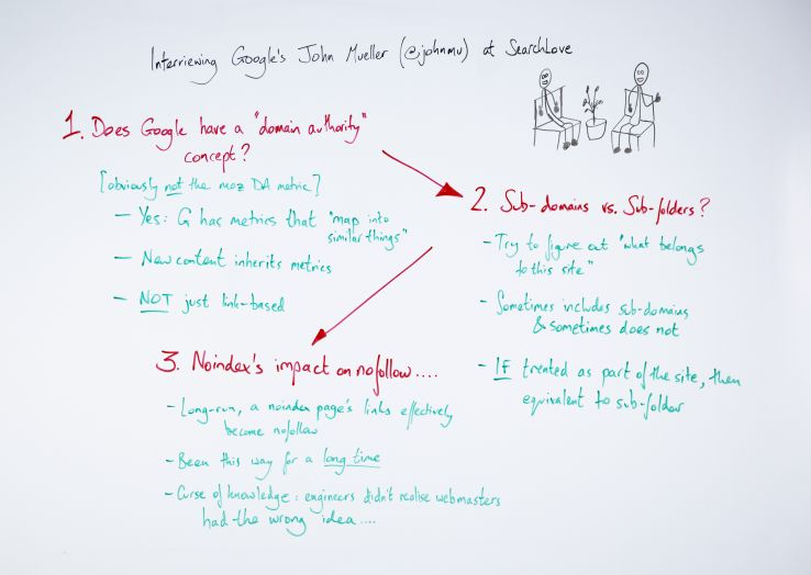 3 Big Lessons from Interviewing John Mueller at SearchLove London – Whiteboard Friday