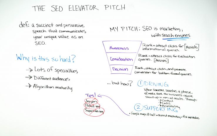 The SEO Elevator Pitch – Whiteboard Friday