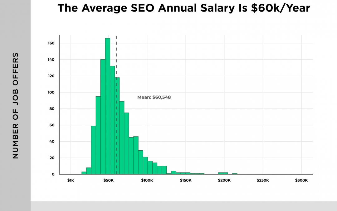 The 2020 SEO Jobs Report