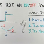 SEO Is Not an On/Off Switch — Whiteboard Friday