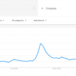 An SEO's Experience in 2020: Opportunities and Challenges