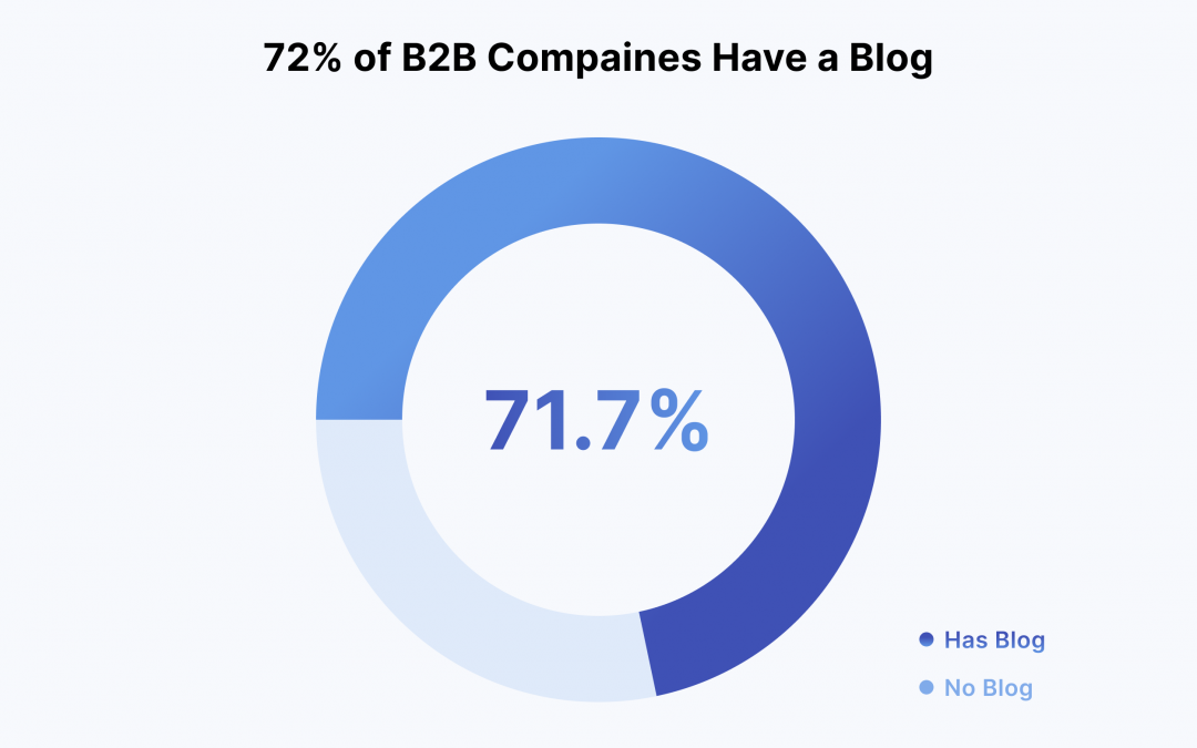 The B2B Content Marketing Report