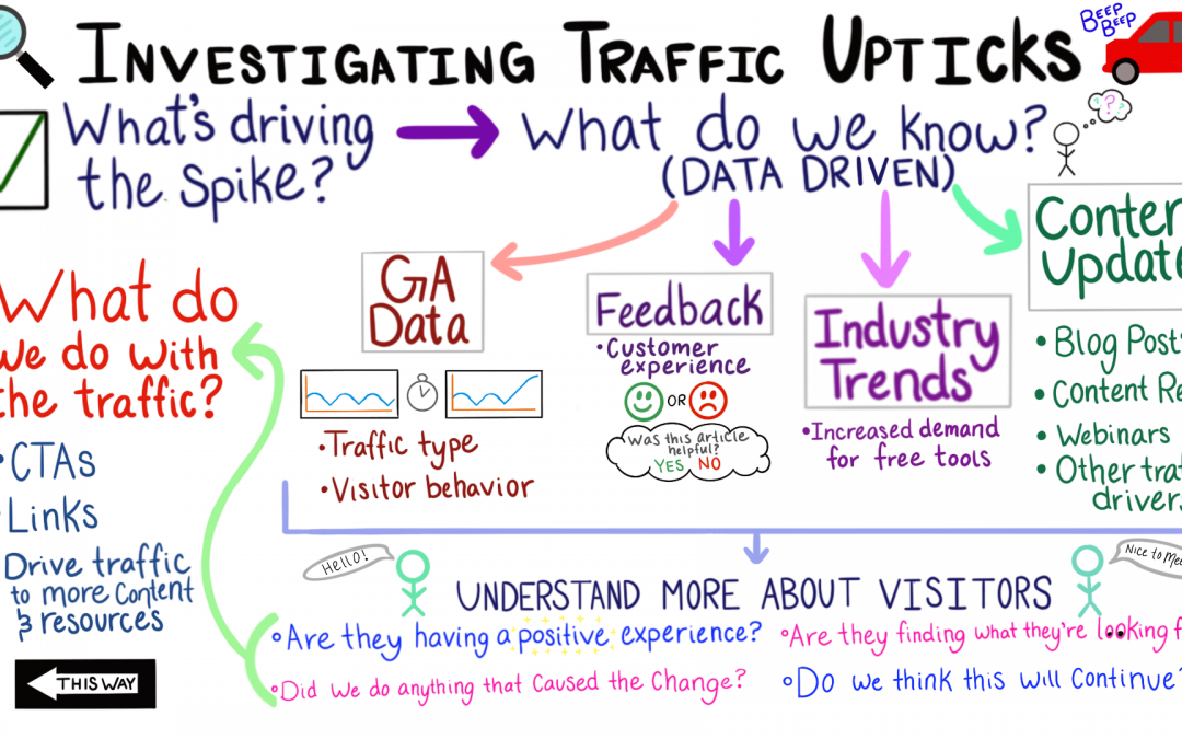 Investigating Traffic Upticks
