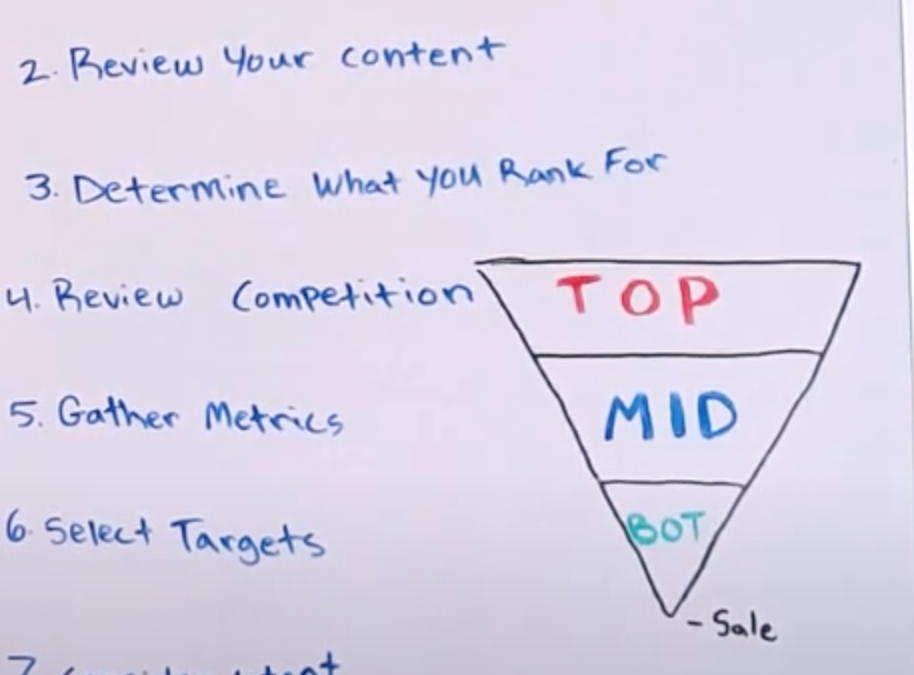 How to Select Meaningful B2B SEO Keywords