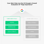 We Analyzed 229K Webpages. Here's What We Learned About Core Web Vitals and UX